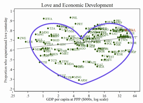 love-and-gdp