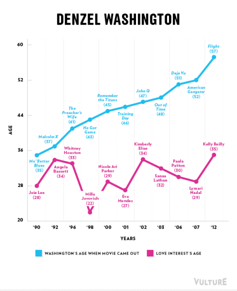 From http://www.vulture.com/2013/04/leading-men-age-but-their-love-interests-dont.html