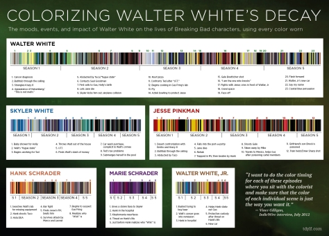 The exhibition also featured a graph of the changing color palettes of the characters. A similar infographic (pictured here) is from http://io9.com/what-breaking-bads-color-palette-tells-us-about-its-ch-1163279352