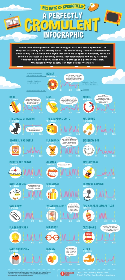 Beutler_Simpsons_Infographic
